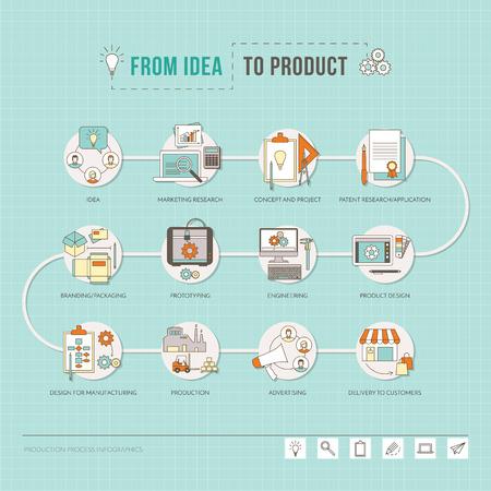 De la idea al producto, el proceso creativo de proyecto a diseñar y paso a paso la producción, delgada vector objetos de línea Foto de archivo - 45073771