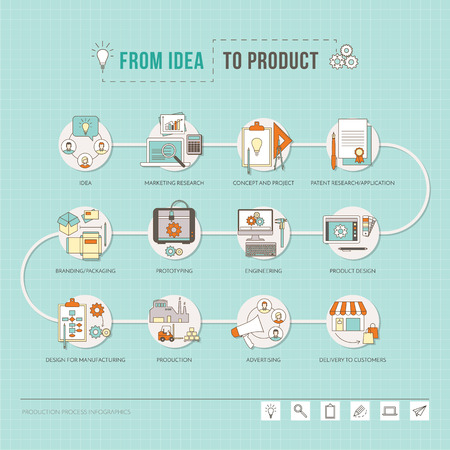 production line: From idea to product, the creative process from project to design and production step by step, vector thin line objects