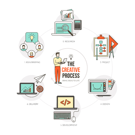 creative idea: The creative process step by step, from ideas to product delivery, thin line objects and icons set