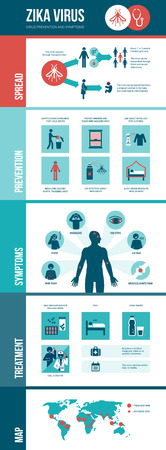 prevent: Zika virus infographic: prevention, symptoms and treatment