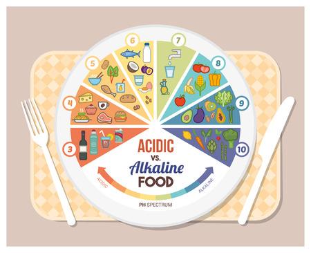La dieta alcalina infografías tabla de alimentos ácidos con los iconos de los alimentos en una escala de pH, plato y tableset Ilustración de vector