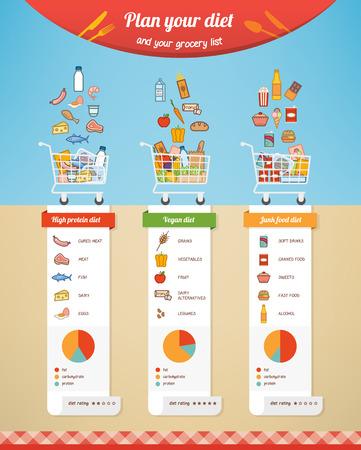 Dieet vergelijking infographic met boodschappenlijstje, voeding feiten en voedselpictogrammen