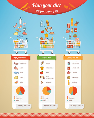 dietetics: Diet plan comparison infographic with grocery list, nutrition facts and food icons