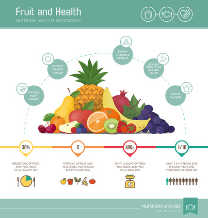 Healthy eating infographic with fruit composition, nutrition statistics and informations