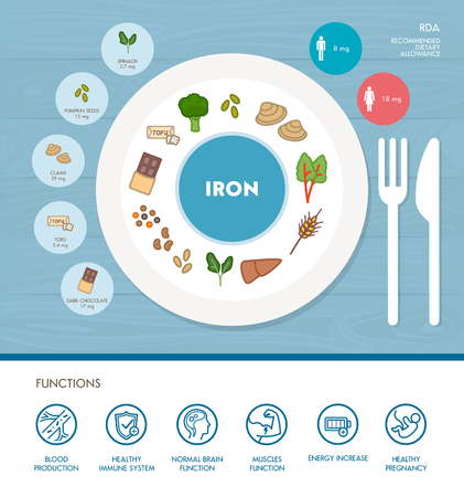 Iron mineral nutrition infographic with medical and food icons: diet, healthy food and wellbeing concept