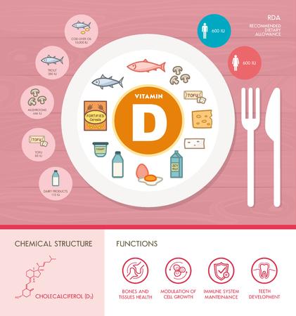 医療、食品アイコンとビタミン D 栄養インフォ グラフィック: ダイエット、健康食品、健康の概念