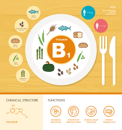 vitamins: Vitamin B1 nutrition infographic with healthcare and food icons: diet, healthy food and wellbeing concept Illustration