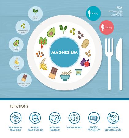 El magnesio infografía nutrición mineral con medicinas y alimentos iconos: dieta, alimentos sanos y del bienestar