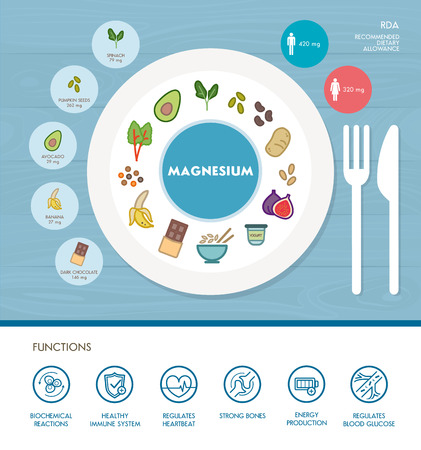 Il magnesio nutrizione minerale infografica con medico ed alimentare icone: dieta, cibi sani e concetto di benessere