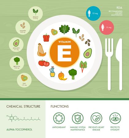 La vitamina E nutrizione infografica con medico ed alimentare icone: dieta, cibi sani e concetto di benessere