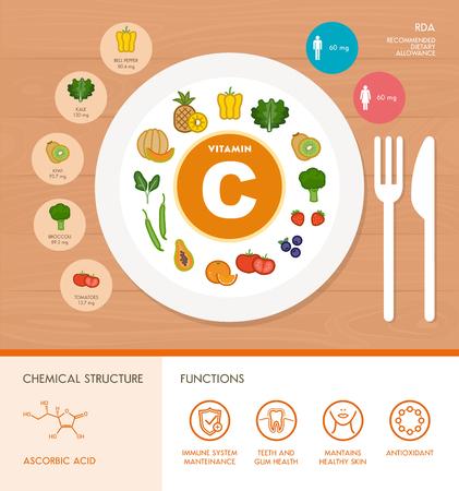 Vitamine C voeding infographic met de medische en voedsel pictogrammen: voeding, gezonde voeding en welzijn concept