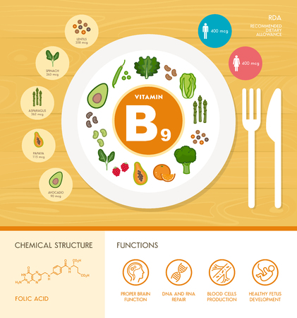 Vitamin B9 nutrition infographic with healthcare and food icons: diet, healthy food and wellbeing concept
