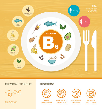 minerals: Vitamin B6 nutrition infographic with healthcare and food icons: diet, healthy food and wellbeing concept
