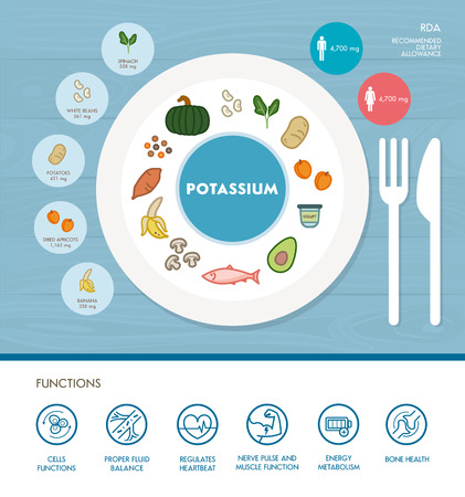 Potassium mineral nutrition infographic with medical and food icons: diet, healthy food and wellbeing concept Illustration