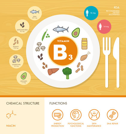 intake: Vitamin B3 nutrition infographic with medical and food icons: diet, healthy food and wellbeing concept