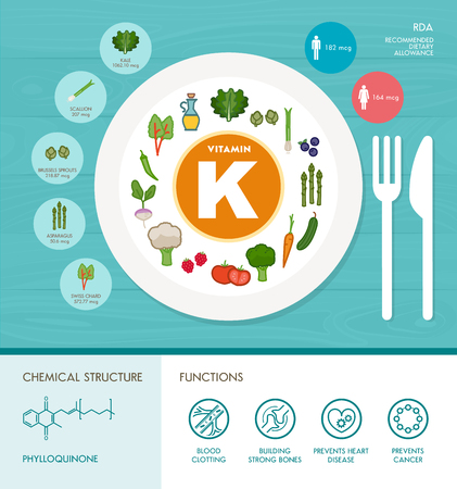 intake: Vitamin K nutrition infographic with medical and food icons: diet, healthy food and wellbeing concept Illustration