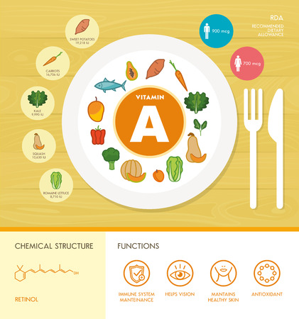 dietetics: Vitamin A nutrition infographic with medical and food icons: diet, healthy food and wellbeing concept