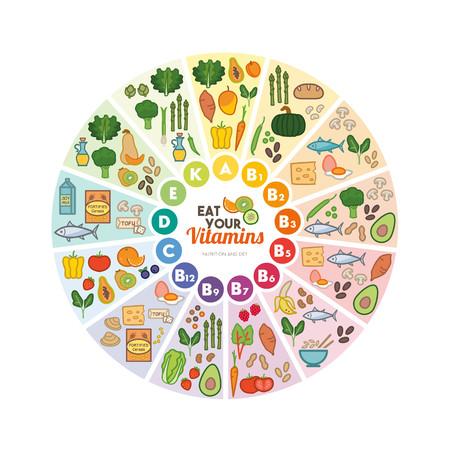 vitamins: Vitamin food sources rainbow wheel chart with food icons, healthy eating and healthcare concept