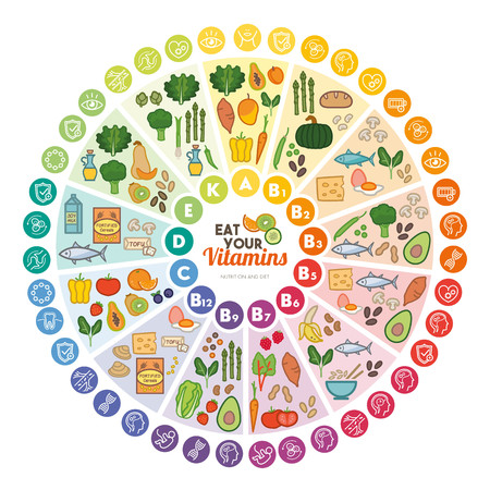 supplements: Vitamin food sources and functions, rainbow wheel chart with food icons, healthy eating and healthcare concept