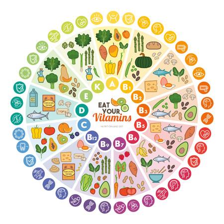 Vitamin Nahrungsquellen und Funktionen, Regenbogen-Rad-Chart mit Lebensmittel-Icons, gesunde Ernährung und Gesundheitskonzept