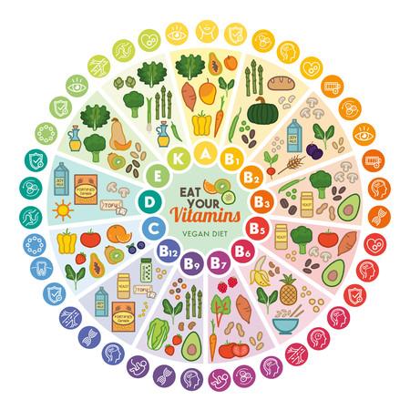 Vitamin vegan Nahrungsquellen und Funktionen, Regenbogen-Rad-Chart mit Lebensmittel-Icons, gesunde Ernährung und Gesundheitskonzept Vektorgrafik