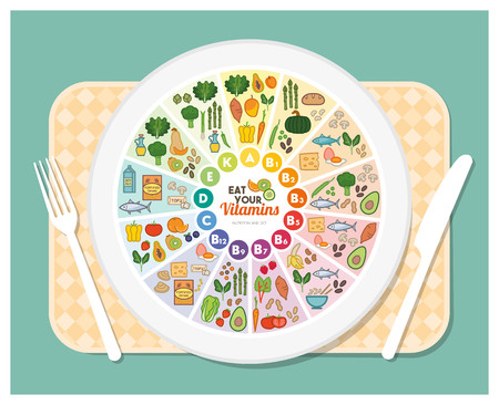 Vitamin food sources rainbow wheel chart with food icons over a dish on a table set, healthy eating and healthcare concept Illustration