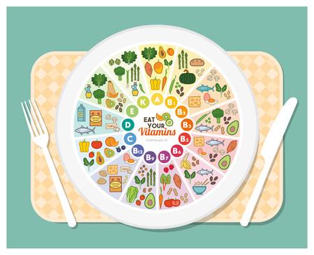 Vitamin Nahrungsquellen rainbow Rad-Diagramm mit Lebensmittel-Symbole über einen Teller auf einem Tisch gesetzt, gesunde Ernährung und Gesundheitskonzept