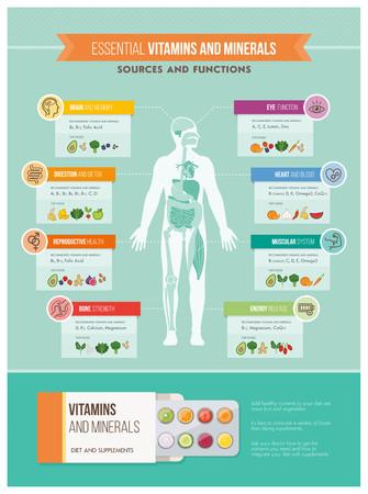 Nutrición, vitaminas y salud: la infografía cuerpo humano, órganos, beneficios vitaminas y fuentes de alimentos de infografía Ilustración de vector