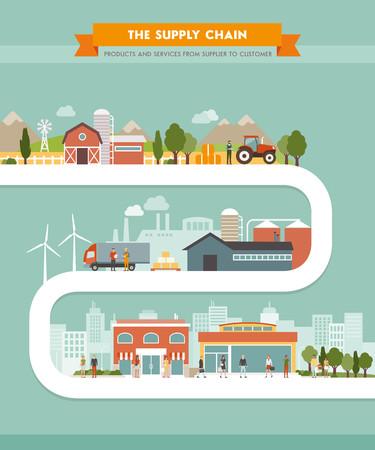 cadena de suministro de los productos desde la producción hasta los clientes, la agricultura, la industria y el concepto de venta, la construcción y la gente y conceptual de ruta / proceso