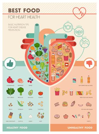 Menselijk hart met gezonde verse groenten op de ene kant en junk ongezond voedsel aan de andere kant, gezonde voeding voor hart infographic Stock Illustratie