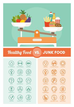 nutrientes: Comparación de las dietas saludables y no saludables con verduras y comida chatarra en una escala del peso, la nutrición y la dieta conjunto de iconos médicos