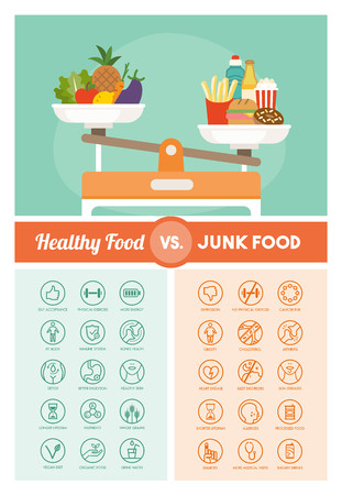 junk food: Healthy and unhealthy diets comparison with vegetables and junk food on a weight scale, nutrition and diet medical icons set