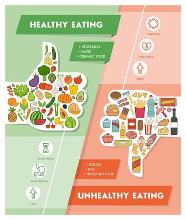 comida rica: verduras frescas y sanas no deseado comparación alimentos poco saludables con los pulgares hacia arriba y abajo, la alimentación saludable y el concepto de dieta