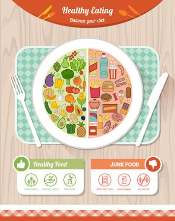 plato del buen comer: Comparación de la comida basura saludable y no saludable en un plato y nutrición consejos, comer una dieta saludable concepto
