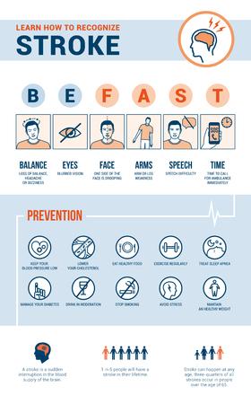 Beroerte noodhulp bewustzijn, herkenningstekens, ziektes te voorkomen en informatie, medische procedure infographic