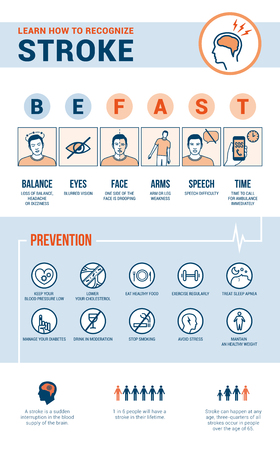 Stroke emergency awareness, recognition signs, preventions and informations, medical procedure infographic
