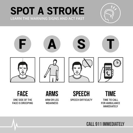 뇌졸중 응급 상황 및 인식 표지, 의료 절차 infographic