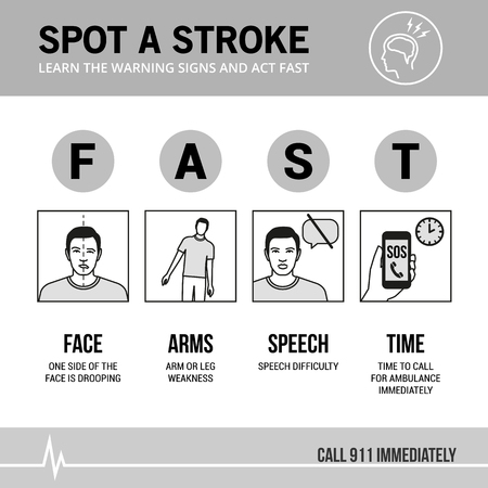 Stroke emergency awareness and recognition signs, medical procedure infographic