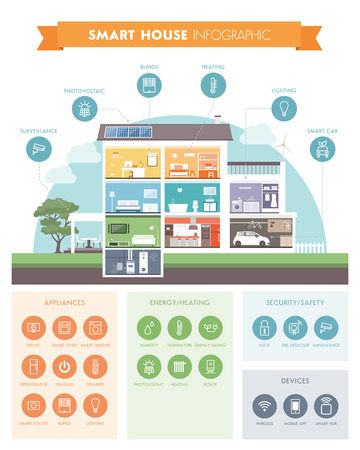 Smart house system automation infographic, modern building with rooms cross section and icons set