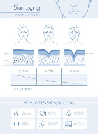Huidveroudering diagrammen en podia, anti-aging preventie tips en vrouwelijke gezichten Stock Illustratie