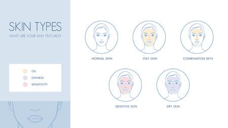 tipos: Los tipos de piel y diferencias, cuidado de la piel y el concepto de la dermatología bandera Vectores