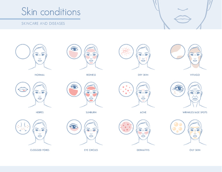 skin problem: Skin conditions and problems, skincare and dermatology concept Illustration