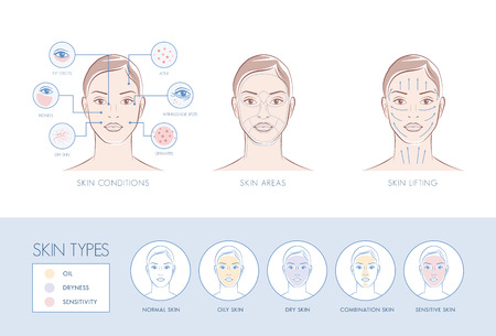 Skin problems, face areas, massage lifting, skin types, skincare infographic