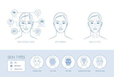 피부 문제, 얼굴 영역, 마사지 리프팅, 피부 타입, 스킨 케어 인포 그래픽
