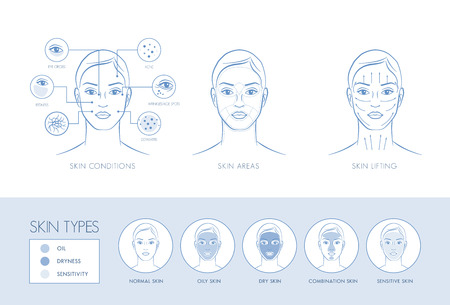 Problemy skórne, obszary twarzy, lifting masaż, typy skóry, pielęgnacja infografika