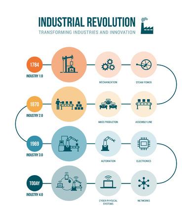 etapas de la revolución industrial a partir de la energía de vapor a cibernético física sistemas, automatización e Internet de las cosas Ilustración de vector