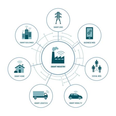 네트워크에서 스마트 산업 개념 : 건물, 이동성, 집, 물류 및 전력망