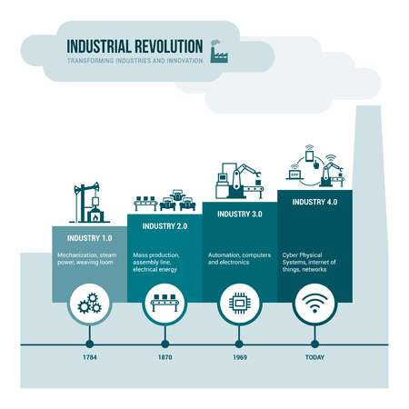 timeline: Industrial revolution stages from steam power to cyber physical systems, automation and internet of things