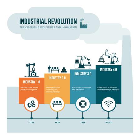 Etapas de la revolución industrial a partir de la energía de vapor a cibernético física sistemas, automatización e Internet de las cosas Foto de archivo - 67104331