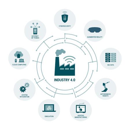 Pojęcia dotyczące sektora 4.0: bezpieczeństwo, zwiększona rzeczywistość, automatyzacja, internet rzeczy i cloud computing Ilustracje wektorowe